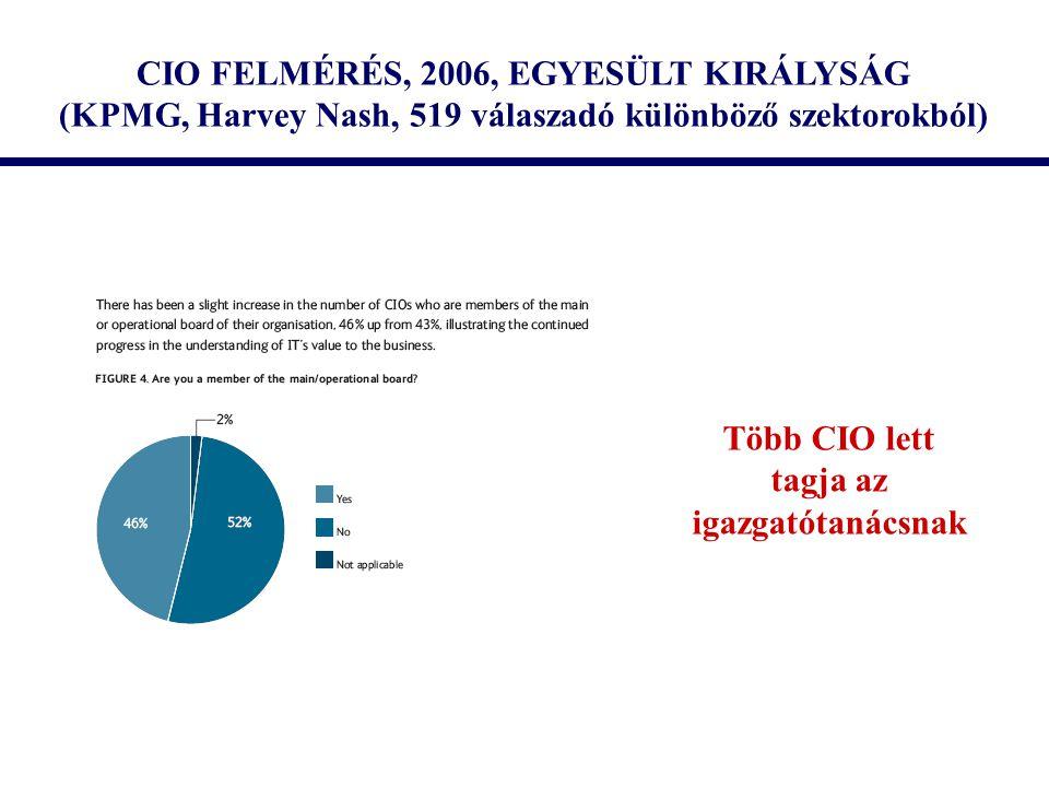 CIO FELMÉRÉS, 2006, EGYESÜLT KIRÁLYSÁG (KPMG, Harvey Nash, 519 válaszadó különböző szektorokból) Több CIO lett tagja az igazgatótanácsnak