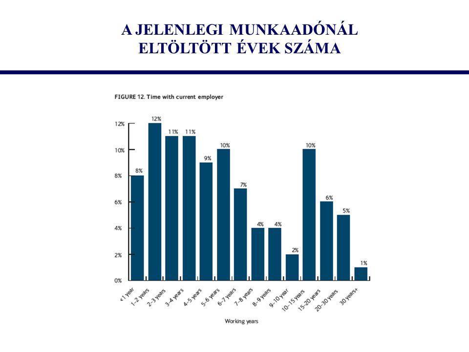 A JELENLEGI MUNKAADÓNÁL ELTÖLTÖTT ÉVEK SZÁMA