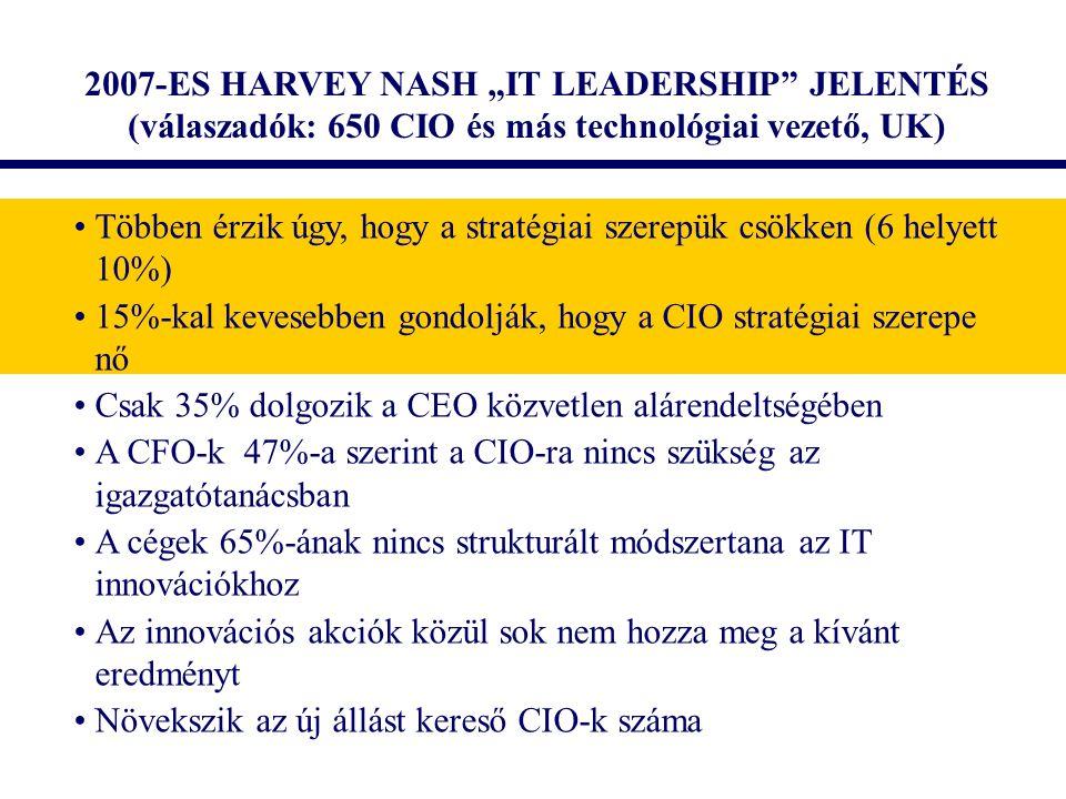 """2007-ES HARVEY NASH """"IT LEADERSHIP"""" JELENTÉS (válaszadók: 650 CIO és más technológiai vezető, UK) Többen érzik úgy, hogy a stratégiai szerepük csökken"""