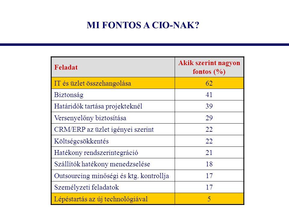 MI FONTOS A CIO-NAK? Feladat Akik szerint nagyon fontos (%) IT és üzlet összehangolása62 Biztonság41 Határidők tartása projekteknél39 Versenyelőny biz