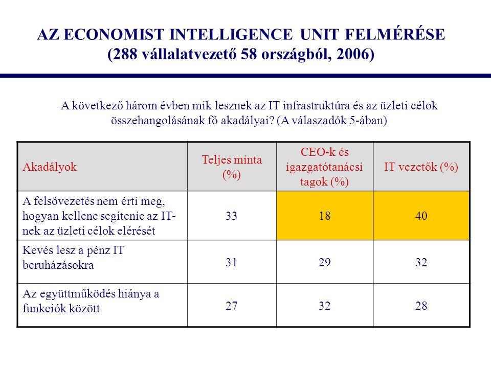AZ ECONOMIST INTELLIGENCE UNIT FELMÉRÉSE (288 vállalatvezető 58 országból, 2006) Akadályok Teljes minta (%) CEO-k és igazgatótanácsi tagok (%) IT veze