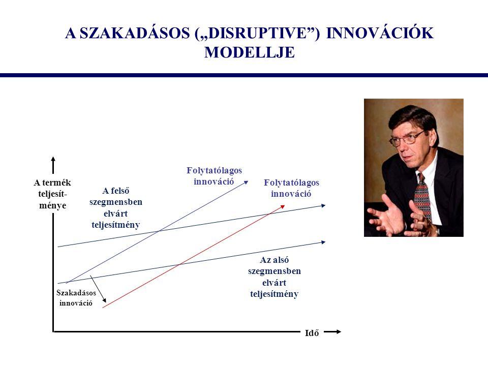 """A SZAKADÁSOS (""""DISRUPTIVE"""") INNOVÁCIÓK MODELLJE A termék teljesít- ménye Idő Szakadásos innováció Folytatólagos innováció Folytatólagos innováció A fe"""