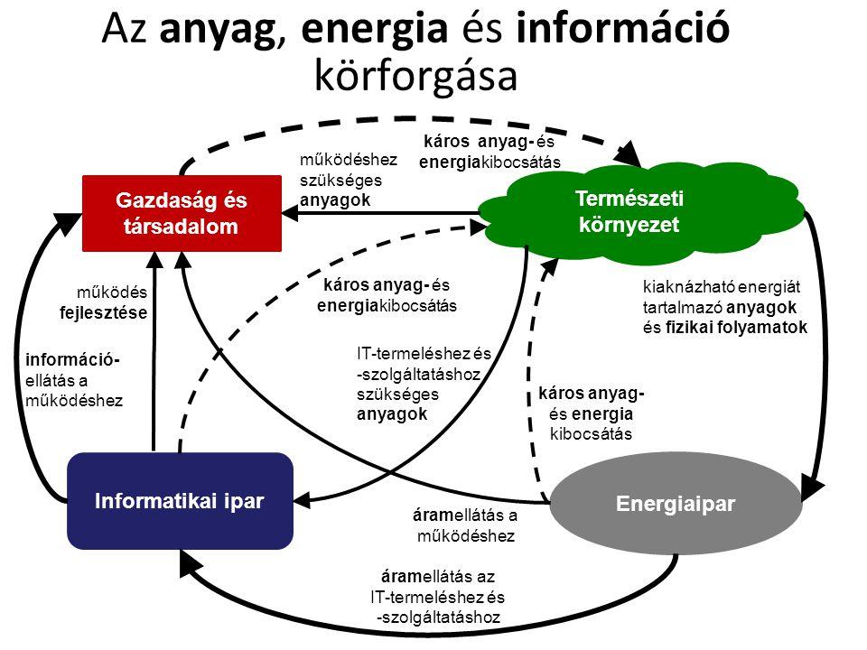 Az anyag, energia és információ körforgása Természeti környezet Energiaipar Informatikai ipar kiaknázható energiát tartalmazó anyagok és fizikai folya