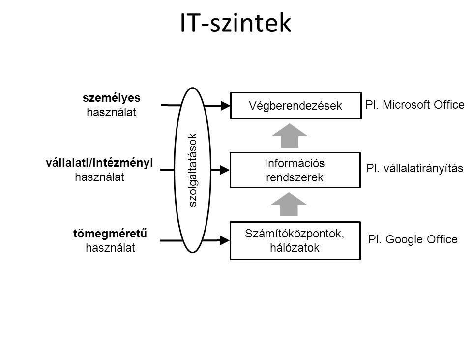IT-szintek Végberendezések Információs rendszerek Számítóközpontok, hálózatok vállalati/intézményi használat tömegméretű használat személyes használat