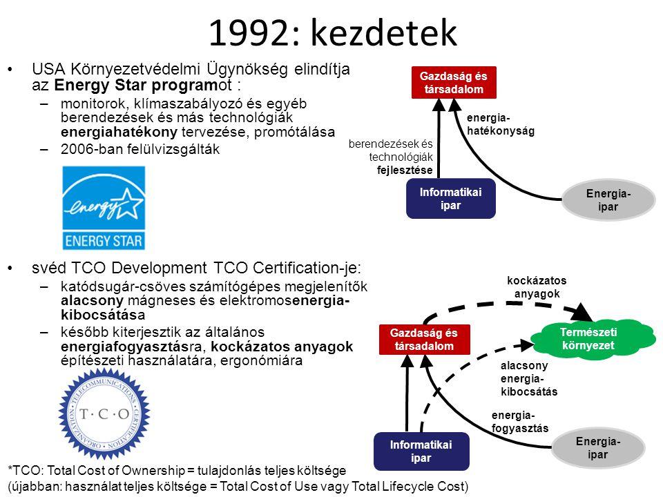 1992: kezdetek USA Környezetvédelmi Ügynökség elindítja az Energy Star programot : –monitorok, klímaszabályozó és egyéb berendezések és más technológi
