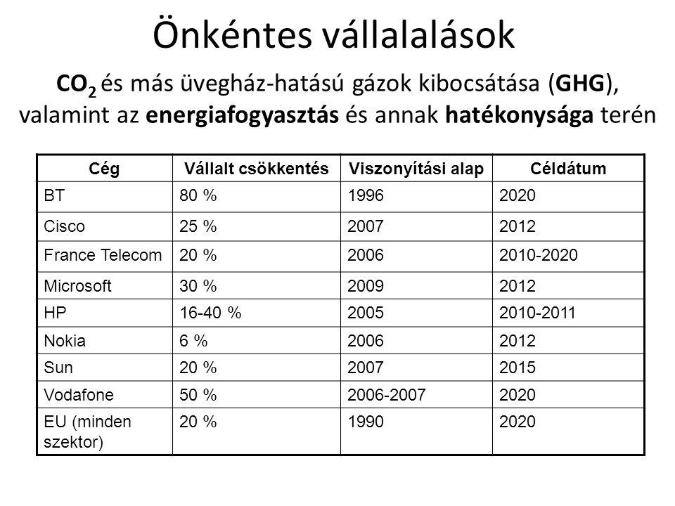 CégVállalt csökkentésViszonyítási alapCéldátum BT80 %19962020 Cisco25 %20072012 France Telecom20 %20062010-2020 Microsoft30 %20092012 HP16-40 %2005201