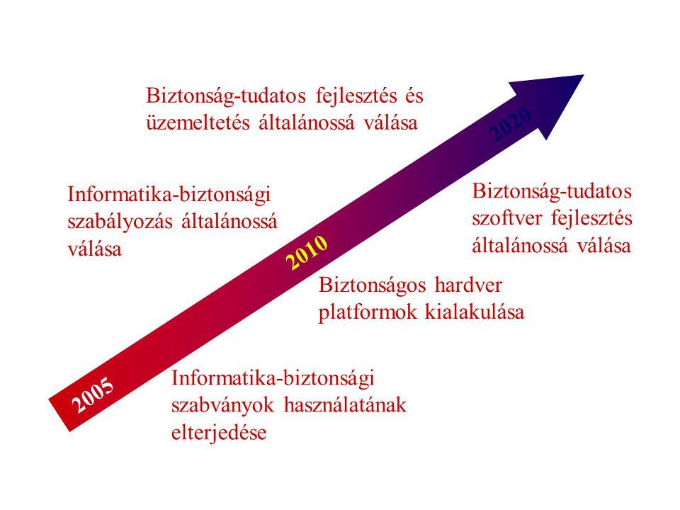 2005 2010 2020 Biztonság-tudatos szoftver fejlesztés általánossá válása Biztonságos hardver platformok kialakulása Biztonság-tudatos fejlesztés és üzemeltetés általánossá válása Informatika-biztonsági szabványok használatának elterjedése Informatika-biztonsági szabályozás általánossá válása
