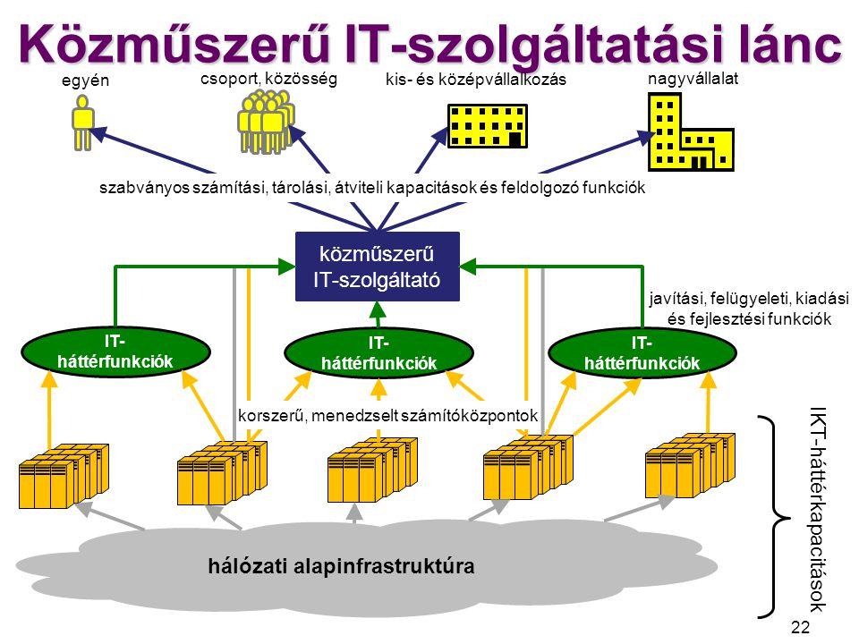Elkülönülő IT-közművek 23 hálózati alapinfrastruktúra közműszerű IT-szolgáltató használó hiperszámítóközpontok közműszerű IT-szolgáltató IBM/Google Amazon Microsoft