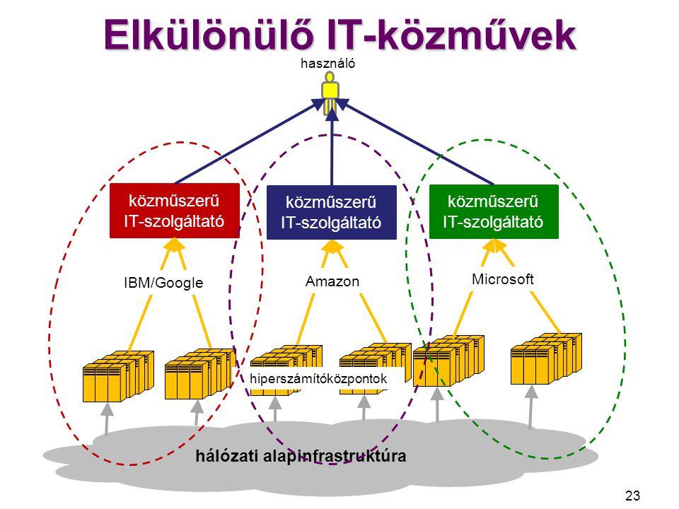 Elkülönülő IT-közművek 24 hálózati alapinfrastruktúra közműszerű IT-szolgáltató használó hiperszámítóközpontok közműszerű IT-szolgáltató IBM/Google Amazon Microsoft partner szoftver- és tartalomszolgáltatók