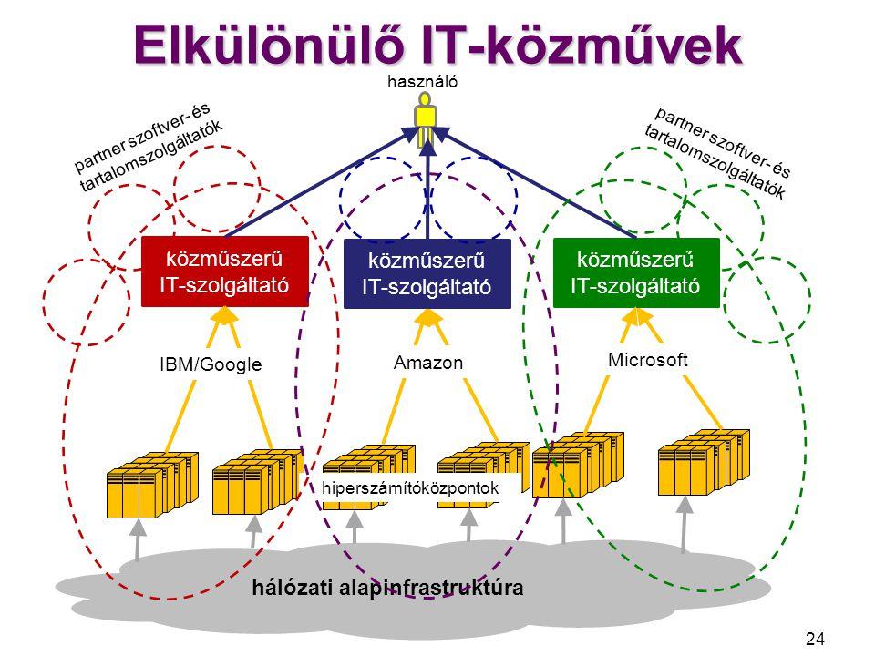 Együttműködő IT-közművek 25 hálózati alapinfrastruktúra közműszerű IT-szolgáltató használó hiperszámítóközpontok közműszerű IT-szolgáltató