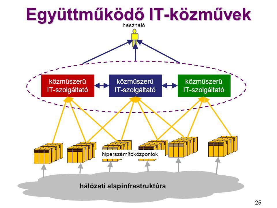 Versengő ellátási modellek 26 hálózati alapinfrastruktúra belső IT-szolgáltató hiperszámítóközpontok valós idejű infrastruktúra munkaköri támogatás (alkalmazás) magán IT-szolgáltatás (infrastruktúra, alkalmazás) üzleti szolgáltatás közvetett üzleti IT-szolgáltatás (infrastruktúra, alkalmazás) ügyfél közműszerű IT-szolgáltató közvetlen üzleti IT-szolgáltatás (alkalmazás) alkalmazás- szolgáltatás valós idejű infrastruktúra külső ellátó szervezet szervezet üzletifolyamat- szolgáltatás szakismeret- szolgáltatás