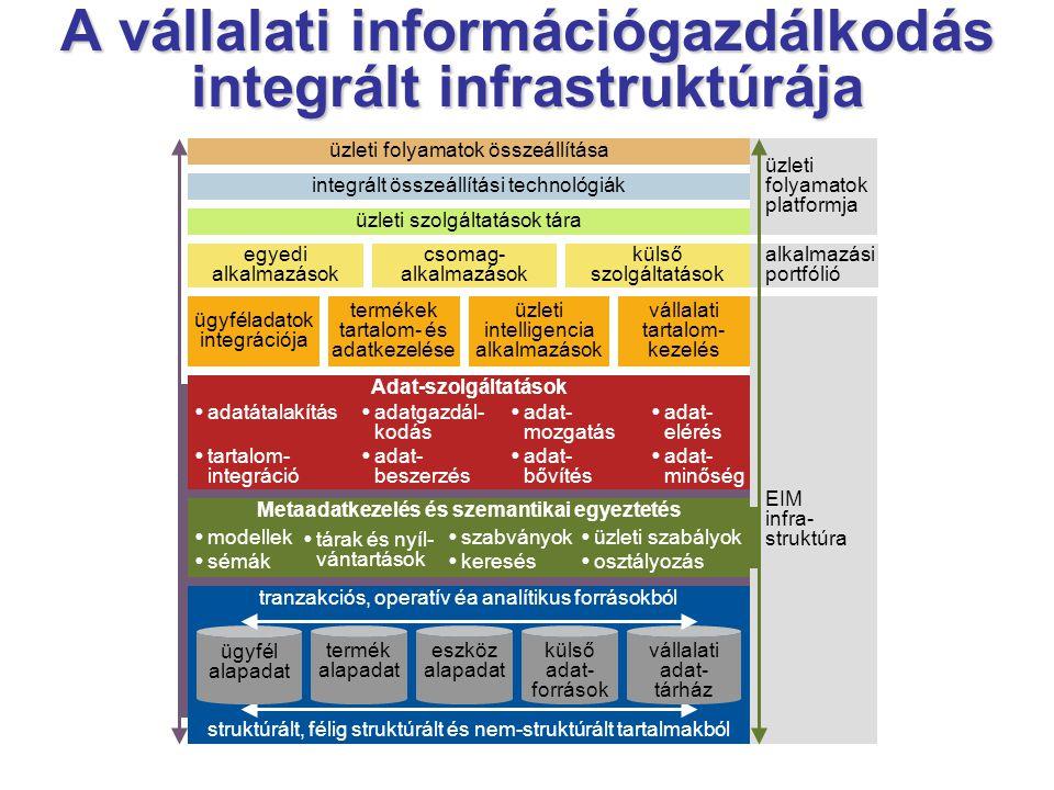 A vállalati információgazdálkodás integrált infrastruktúrája EIM infra- struktúra alkalmazási portfólió üzleti folyamatok platformja  modellek  sémák  szabványok  keresés  tárak és nyíl- vántartások  üzleti szabályok  osztályozás Metaadatkezelés és szemantikai egyeztetés Adat-szolgáltatások  adatátalakítás  tartalom- integráció  adat- elérés  adat- minőség  adatgazdál- kodás  adat- beszerzés  adat- mozgatás  adat- bővítés ügyféladatok integrációja termékek tartalom- és adatkezelése üzleti intelligencia alkalmazások vállalati tartalom- kezelés egyedi alkalmazások külső szolgáltatások csomag- alkalmazások üzleti szolgáltatások tára integrált összeállítási technológiák üzleti folyamatok összeállítása struktúrált, félig struktúrált és nem-struktúrált tartalmakból tranzakciós, operatív éa analítikus forrásokból vállalati adat- tárház eszköz alapadat termék alapadat külső adat- források ügyfél alapadat