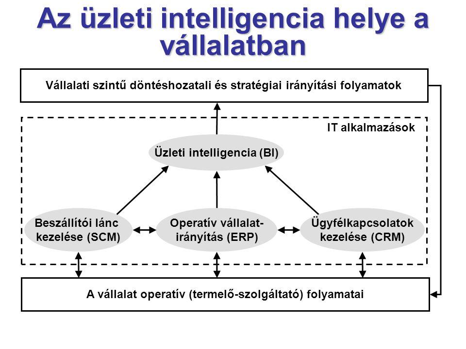 Üzleti intelligencia (BI) Vállalati szintű döntéshozatali és stratégiai irányítási folyamatok Ügyfélkapcsolatok kezelése (CRM) Operatív vállalat- irányítás (ERP) Beszállítói lánc kezelése (SCM) A vállalat operatív (termelő-szolgáltató) folyamatai IT alkalmazások Az üzleti intelligencia helye a vállalatban