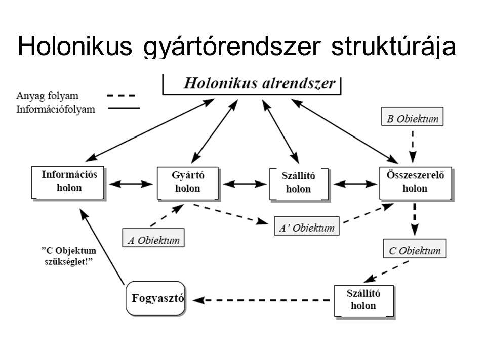 Holonikus gyártórendszer struktúrája