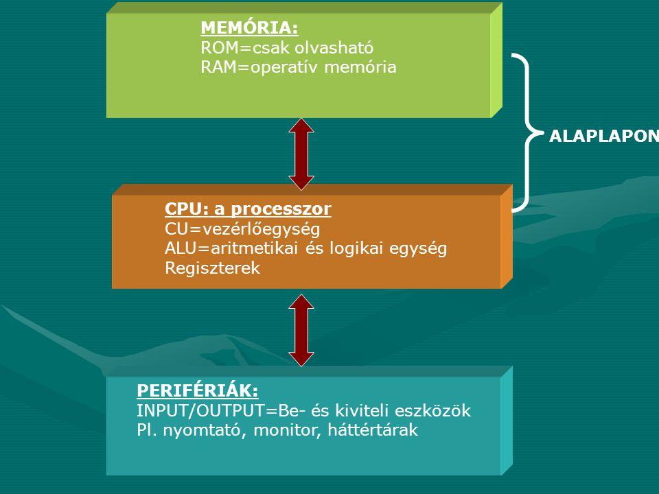 MEMÓRIA: ROM=csak olvasható RAM=operatív memória CPU: a processzor CU=vezérlőegység ALU=aritmetikai és logikai egység Regiszterek PERIFÉRIÁK: INPUT/OU