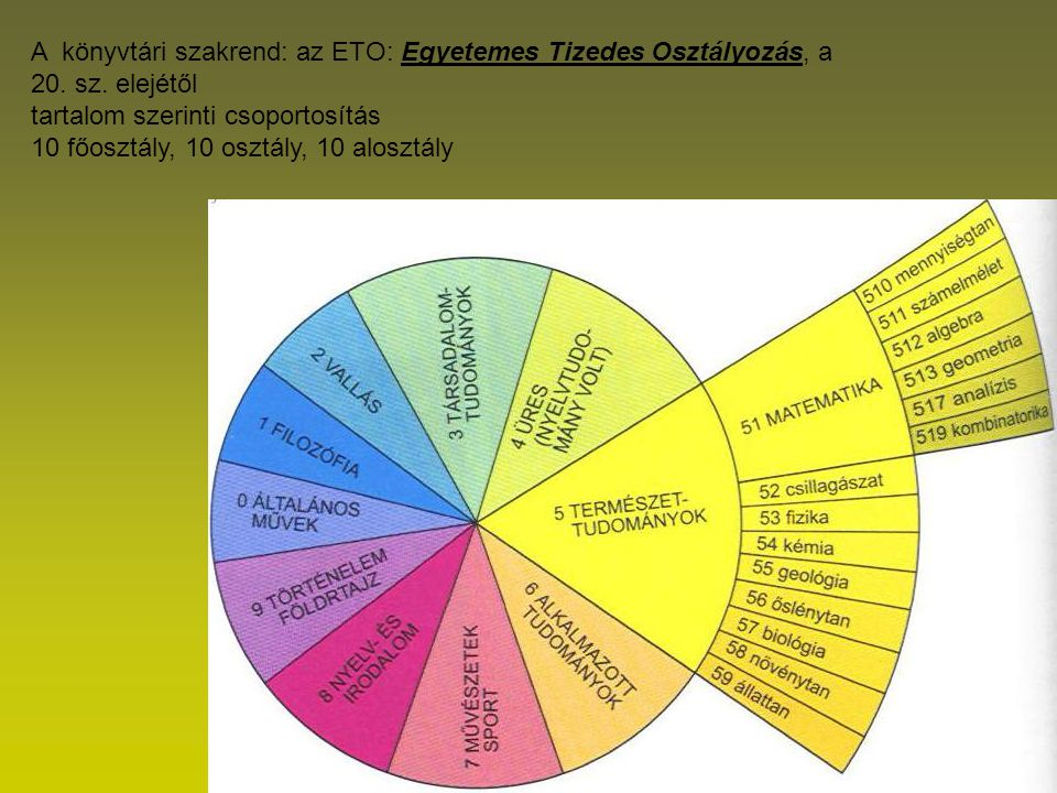 A könyvtári szakrend: az ETO: Egyetemes Tizedes Osztályozás, a 20. sz. elejétől tartalom szerinti csoportosítás 10 főosztály, 10 osztály, 10 alosztály