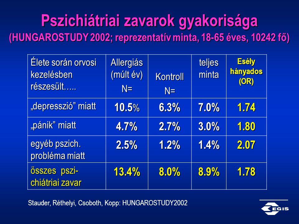 Pszichiátriai zavarok gyakorisága (HUNGAROSTUDY 2002; reprezentatív minta, 18-65 éves, 10242 fő) Élete során orvosi kezelésben részesült….. Allergiás