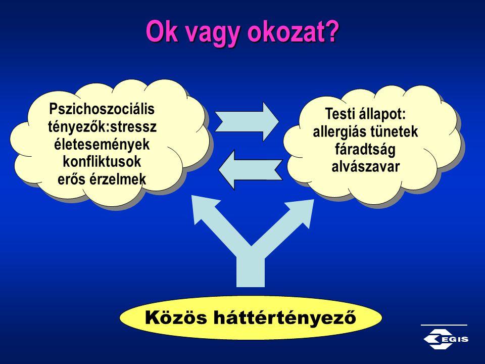 Ok vagy okozat? Pszichoszociális tényezők:stressz életesemények konfliktusok erős érzelmek Testi állapot: allergiás tünetek fáradtság alvászavar Testi