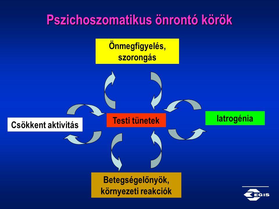 Pszichoszomatikus önrontó körök Testi tünetek Betegségelőnyök, környezeti reakciók Önmegfigyelés, szorongás Iatrogénia Csökkent aktivitás