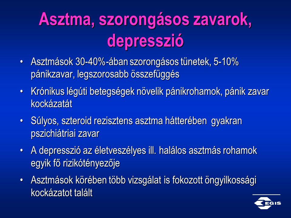 Asztma, szorongásos zavarok, depresszió Asztmások 30-40%-ában szorongásos tünetek, 5-10% pánikzavar, legszorosabb összefüggésAsztmások 30-40%-ában szo
