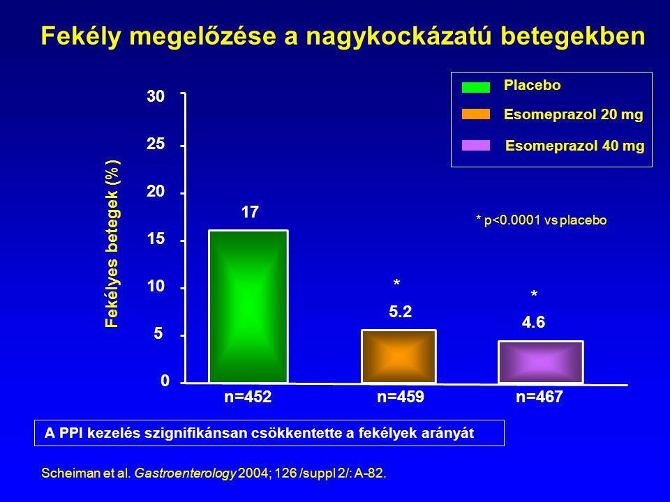 Fekély megelőzése a nagykockázatú betegekben 0 5 A PPI kezelés szignifikánsan csökkentette a fekélyek arányát 30 25 20 15 10 Placebo Esomeprazol 20 mg