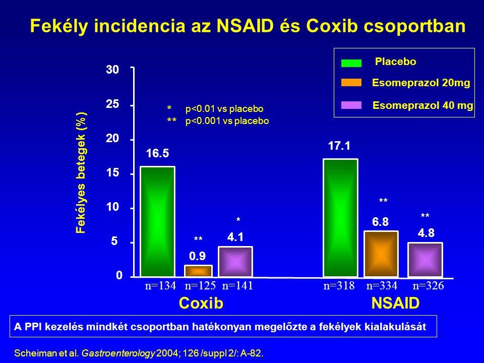 Fekély incidencia az NSAID és Coxib csoportban 0 5 A PPI kezelés mindkét csoportban hatékonyan megelőzte a fekélyek kialakulását 30 25 20 15 10 Placeb