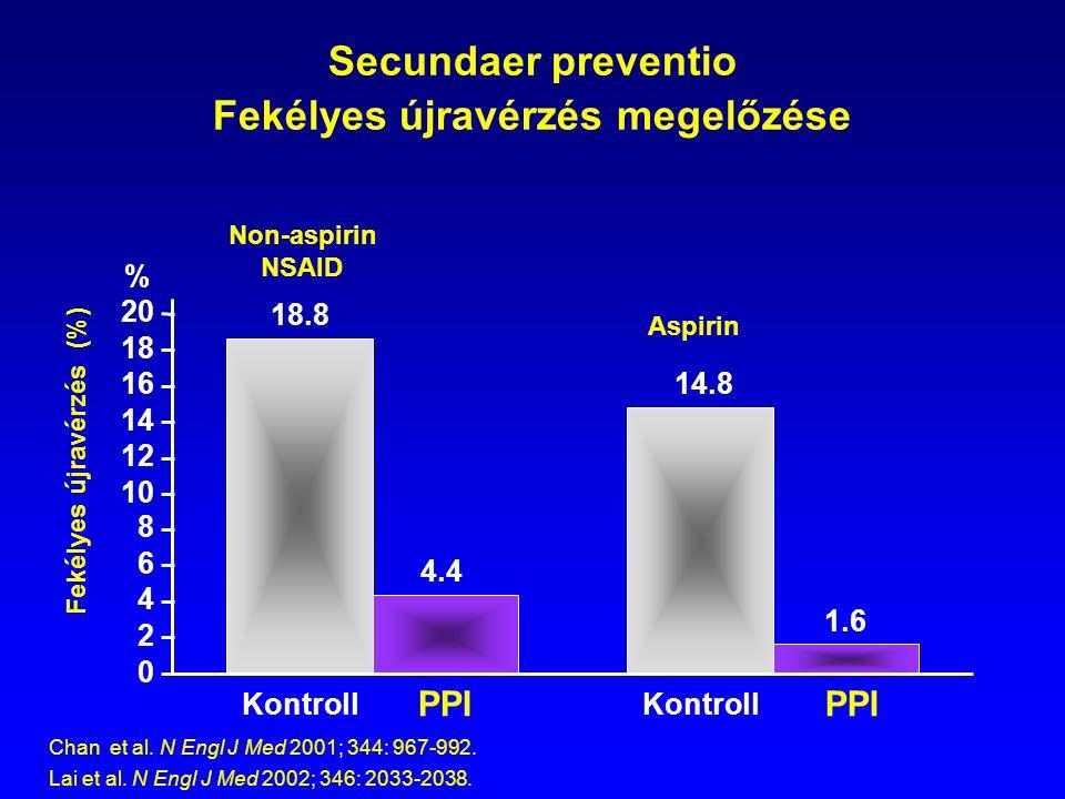 Secundaer preventio Fekélyes újravérzés megelőzése 18.8 14.8 4.4 1.6 0 2 4 6 8 10 12 14 16 18 20 Kontroll PPI Non-aspirin NSAID Aspirin Chan et al. N