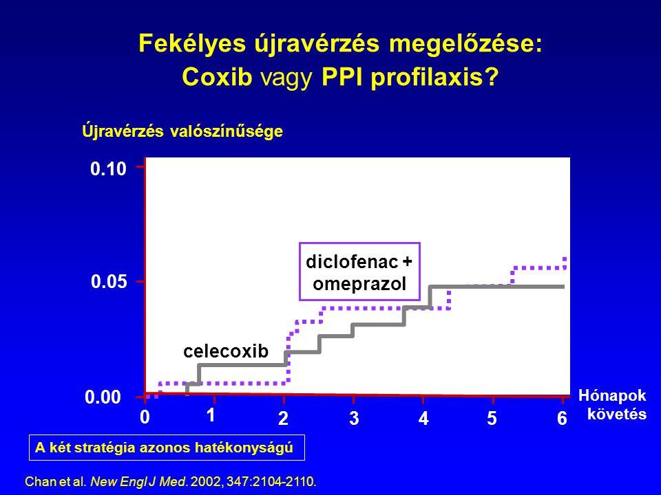 Újravérzés valószínűsége Hónapok követés 0.10 0.05 0.00 0 1 2 345 6 celecoxib diclofenac + omeprazol Fekélyes újravérzés megelőzése: Coxib vagy PPI pr