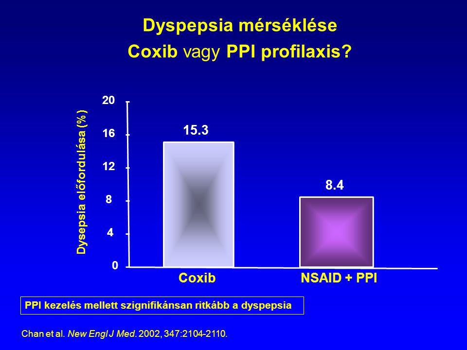 Dyspepsia mérséklése Coxib vagy PPI profilaxis? 0 4 PPI kezelés mellett szignifikánsan ritkább a dyspepsia 20 16 12 8 Dysepsia előfordulása (%) 15.3 8