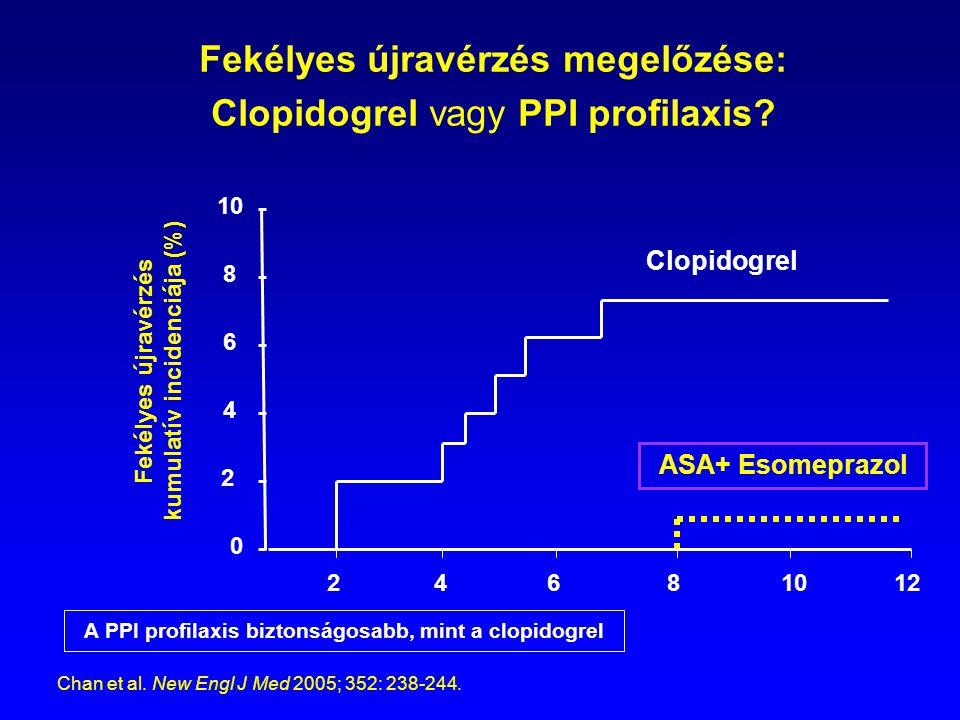 Fekélyes újravérzés megelőzése: Clopidogrel vagy PPI profilaxis? 0 2 10 8 6 4 Fekélyes újravérzés kumulatív incidenciája (%) 2 4 6 8 10 12 Clopidogrel