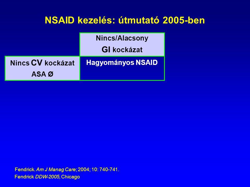 NSAID kezelés: útmutató 2005-ben Nincs/Alacsony GI kockázat Nincs CV kockázat ASA Ø Fendrick. Am J Manag Care; 2004; 10: 740-741. Fendrick DDW-2005, C