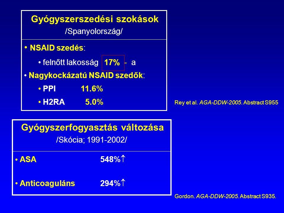 Gyógyszerfogyasztás változása /Skócia; 1991-2002/ ASA 548%  Anticoaguláns 294%  Gyógyszerszedési szokások /Spanyolország/ NSAID szedés: felnőtt lako