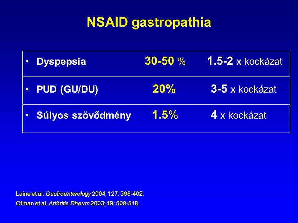 NSAID gastropathia Dyspepsia 30-50 % 1.5-2 x kockázat PUD (GU/DU) 20% 3-5 x kockázat Súlyos szövődmény 1.5% 4 x kockázat Laine et al. Gastroenterology