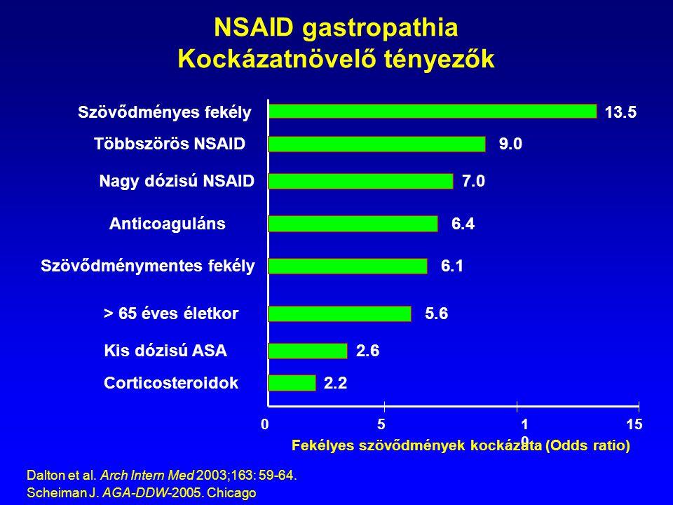 NSAID gastropathia Kockázatnövelő tényezők 0151010 5 13.5Szövődményes fekély 9.0Többszörös NSAID 7.0Nagy dózisú NSAID 6.4Anticoaguláns Szövődménymente