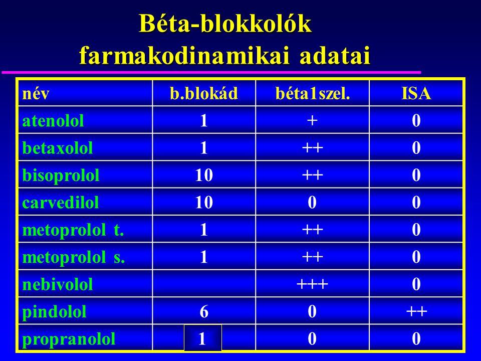 Béta-blokkolók farmakodinamikai adatai névb.blokádbéta1szel.ISA atenolol1+0 betaxolol1++0 bisoprolol10++0 carvedilol1000 metoprolol t.1++0 metoprolol