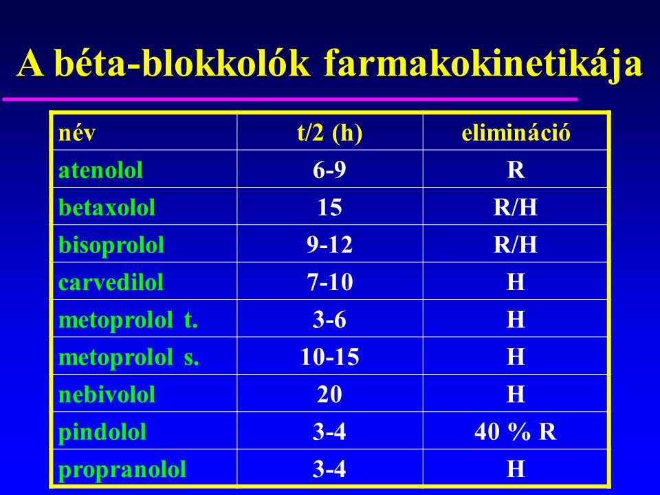 A béta-blokkolók farmakokinetikája névt/2 (h)elimináció atenolol6-9R betaxolol15R/H bisoprolol9-12R/H carvedilol7-10H metoprolol t.3-6H metoprolol s.1