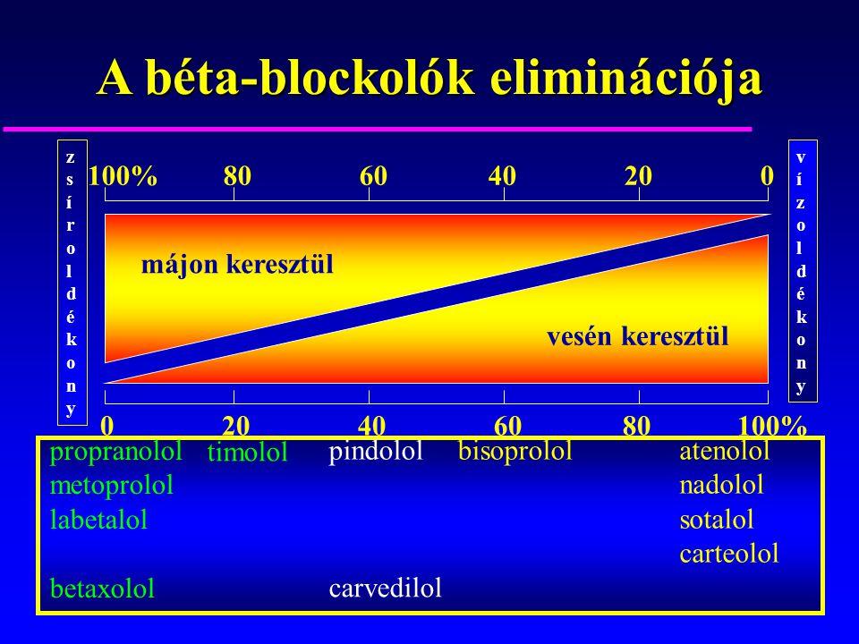 A béta-blockolók eliminációja 100% 80 60 40 20 0 0 2040 60 80 100% propranolol metoprolol labetalol betaxolol timolol pindololbisoprololatenolol nadol