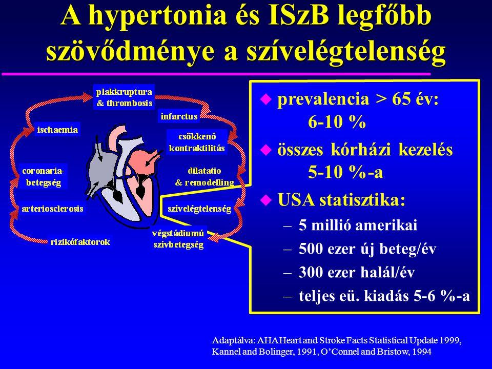 A hypertonia és ISzB legfőbb szövődménye a szívelégtelenség u prevalencia > 65 év: 6-10 % u összes kórházi kezelés 5-10 %-a u USA statisztika: –5 mill
