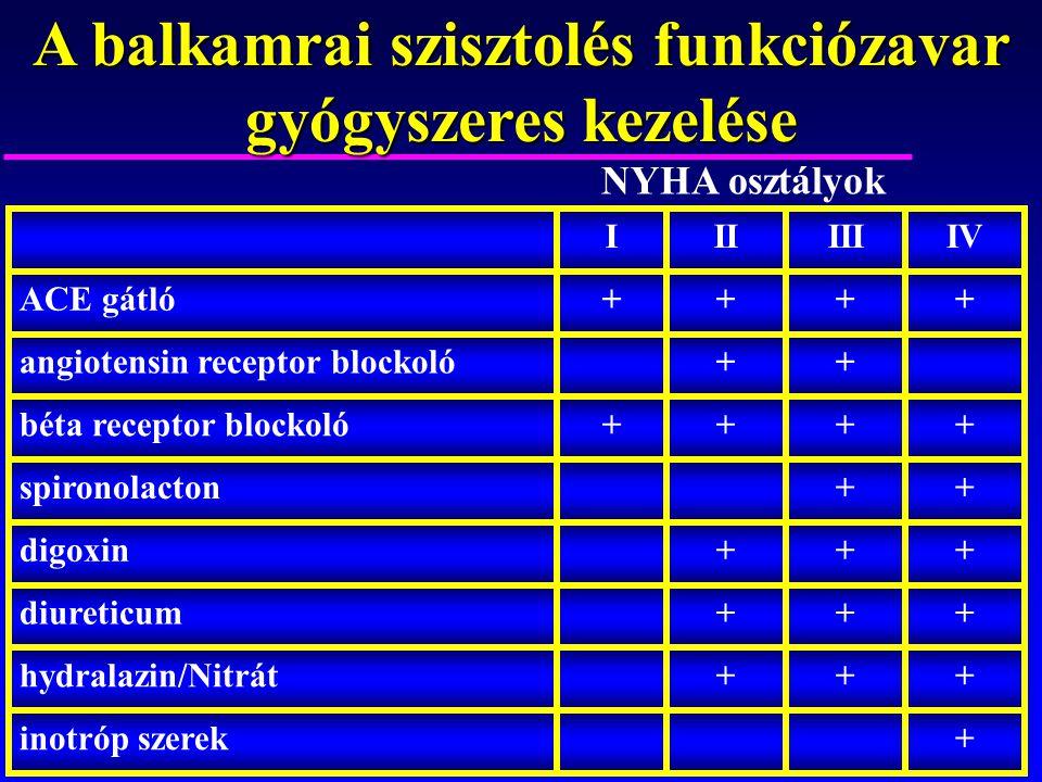 A balkamrai szisztolés funkciózavar gyógyszeres kezelése +inotróp szerek +++hydralazin/Nitrát +++diureticum +++digoxin ++spironolacton ++++béta recept