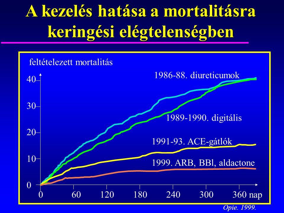 A kezelés hatása a mortalitásra keringési elégtelenségben feltételezett mortalitás 40 30 20 10 0 1986-88. diureticumok 1989-1990. digitális 1991-93. A