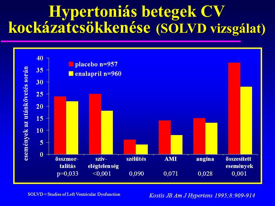 Hypertoniás betegek CV kockázatcsökkenése (SOLVD vizsgálat) események az utánkövetés során összmor- szív- szélütésAMIanginaösszesített talitás elégtel