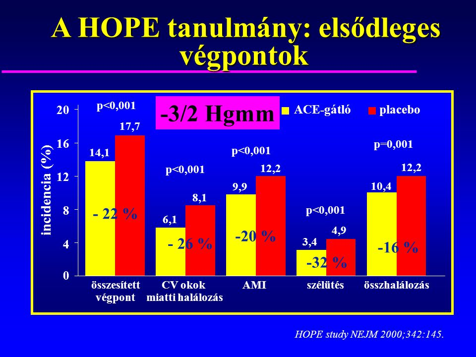 A HOPE tanulmány: elsődleges végpontok A HOPE tanulmány: elsődleges végpontok 0 4 8 12 16 20 incidencia (%) 14,1 17,7 6,1 8,1 9,9 12,2 3,4 4,9 10,4 12