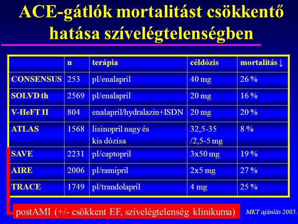 ACE-gátlók mortalitást csökkentő hatása szívelégtelenségben nterápiacéldózismortalitás ↓ CONSENSUS253pl/enalapril40 mg26 % SOLVD th2569pl/enalapril20