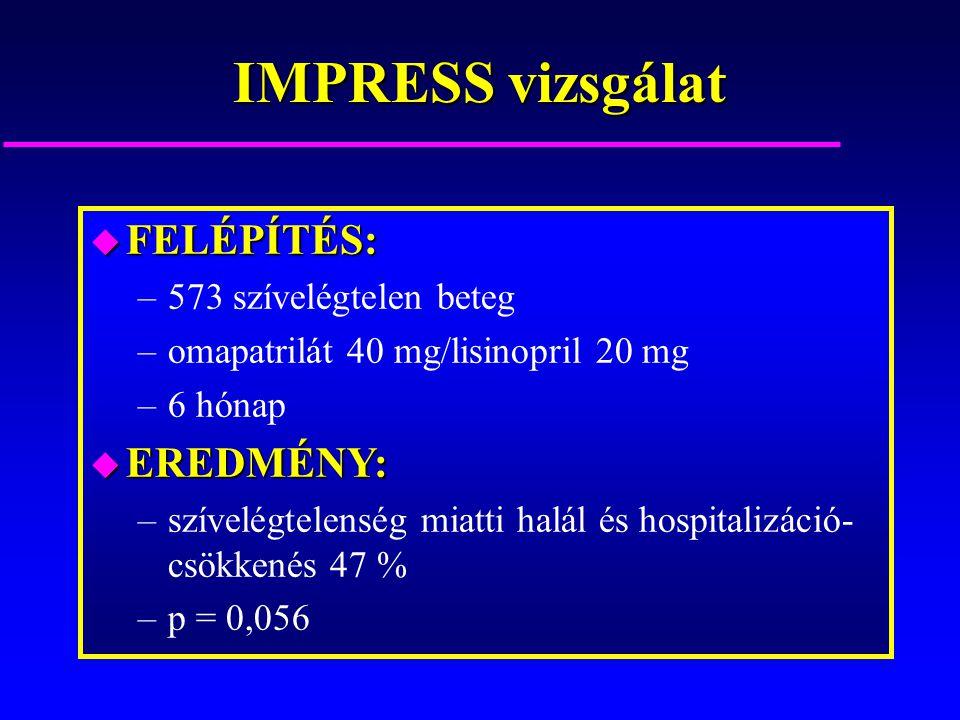 IMPRESS vizsgálat u FELÉPÍTÉS: –573 szívelégtelen beteg –omapatrilát 40 mg/lisinopril 20 mg –6 hónap u EREDMÉNY: –szívelégtelenség miatti halál és hos