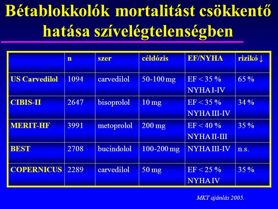 Bétablokkolók mortalitást csökkentő hatása szívelégtelenségben nszercéldózisEF/NYHArizikó ↓ US Carvedilol1094carvedilol50-100 mgEF < 35 % NYHA I-IV 65