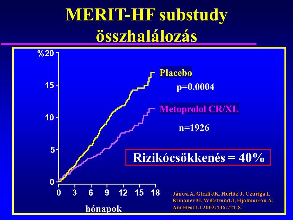 MERIT-HF substudy összhalálozás hónapok Placebo Metoprolol CR/XL p=0.0004 Rizikócsökkenés = 40% 20 15 10 5 0 0369121518 % Jánosi A, Ghali JK, Herlitz