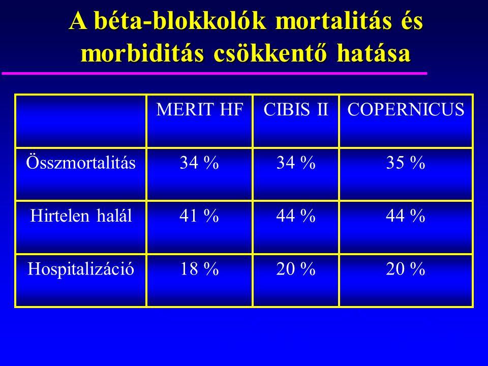 20 % 18 %Hospitalizáció 44 % 41 %Hirtelen halál 35 %34 % Összmortalitás COPERNICUSCIBIS IIMERIT HF A béta-blokkolók mortalitás és morbiditás csökkentő
