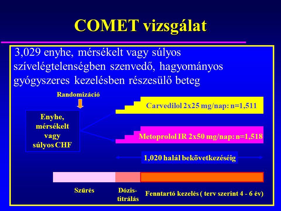 Enyhe, mérsékelt vagy súlyos CHF Szűrés Dózis- titrálás Fenntartó kezelés ( terv szerint 4 - 6 év) Metoprolol IR 2x50 mg/nap: n=1,518 Carvedilol 2x25