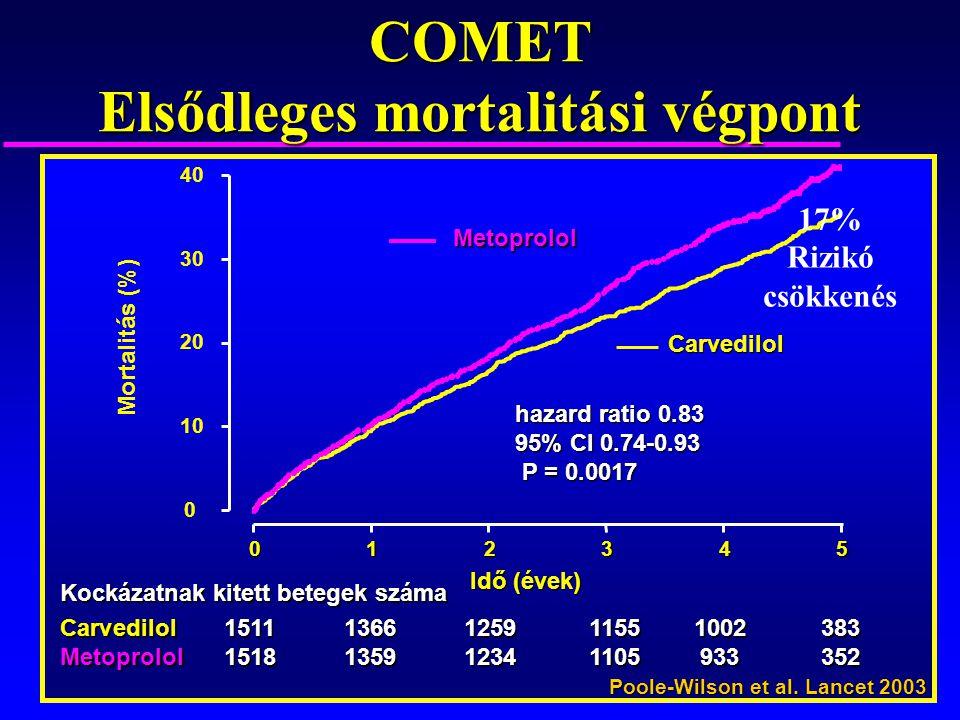 Idő (évek) Mortalitás (%) 0 10 20 30 40 012345 Metoprolol Carvedilol hazard ratio 0.83 95% CI 0.74-0.93 P = 0.0017 P = 0.0017 Kockázatnak kitett beteg