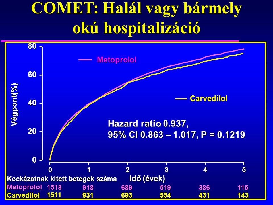 COMET: Halál vagy bármely okú hospitalizáció Idő (évek) Végpont(%) 0 20 40 60 80 012345 918689519386115 931693554431143 Hazard ratio 0.937, 95% CI 0.8